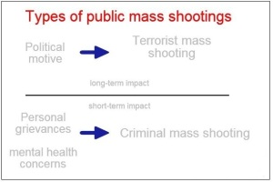 Public mass shootings